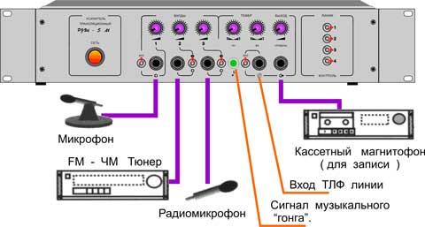 Подключите микшер-усилитель РУШ 5 М к сети 220 В. Включите...  Установите тумблеры включения входов и трансляционных...