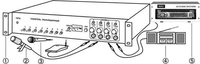 Радиоузел. Школьные радиоузлы.